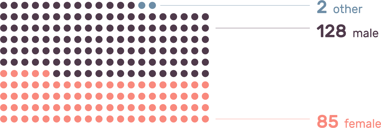 Design Tools Survey 2016 01