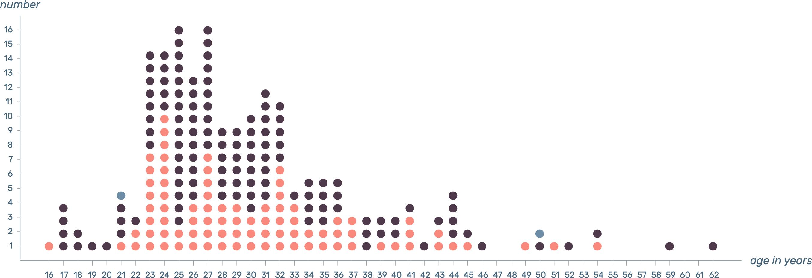 Design Tools Survey 2016 02