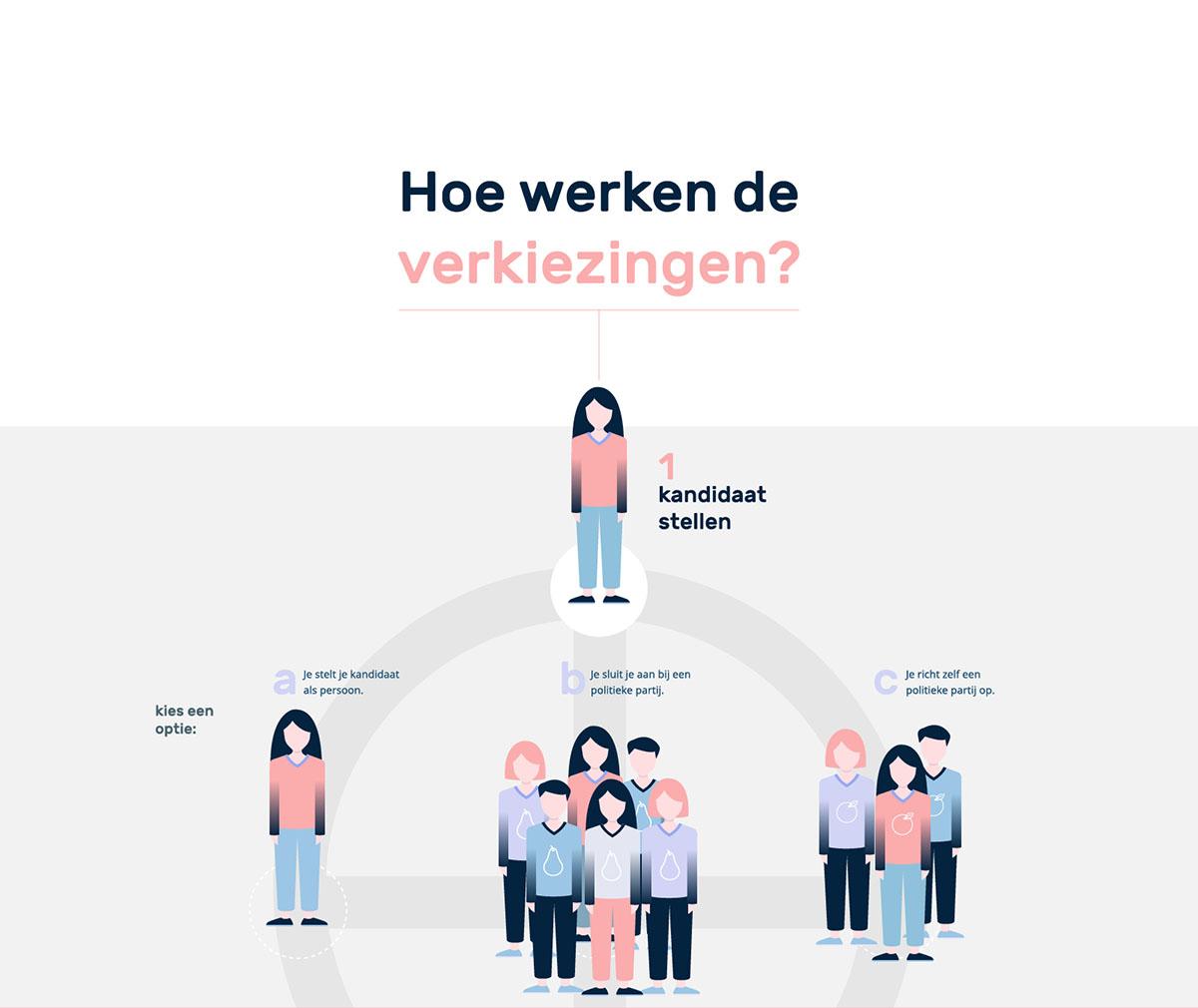 ProDemos Verkieizingen Infographic deel 01