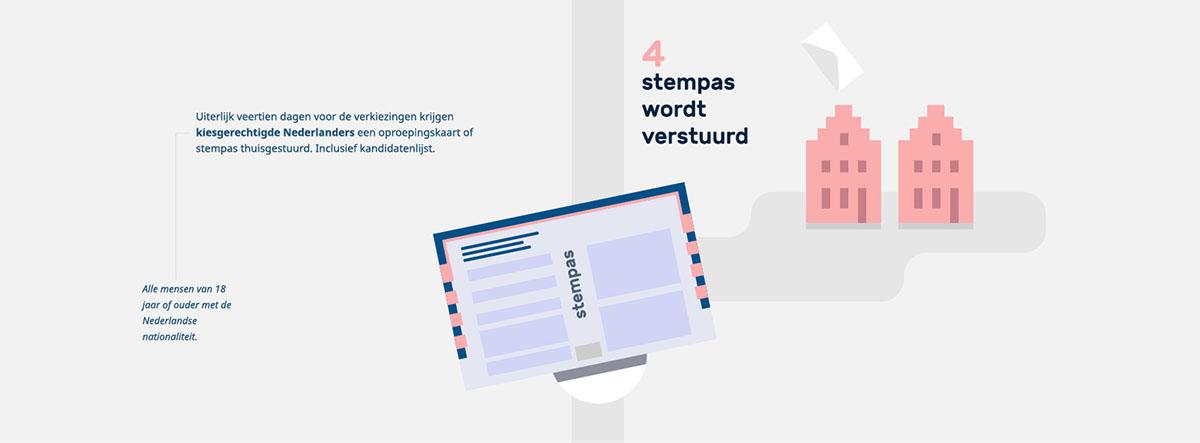 ProDemos Verkieizingen Infographic deel 04