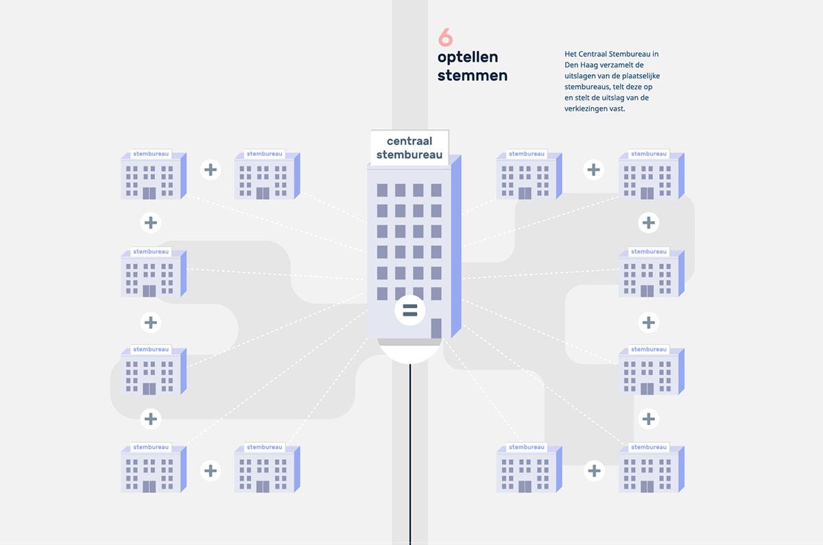 ProDemos Verkieizingen Infographic deel 06