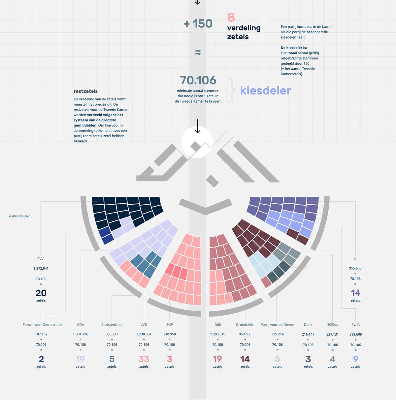 ProDemos Verkieizingen Infographic deel 08