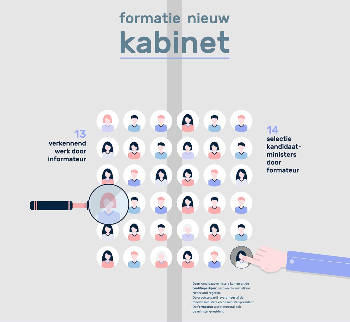 ProDemos Verkieizingen Infographic deel 1314