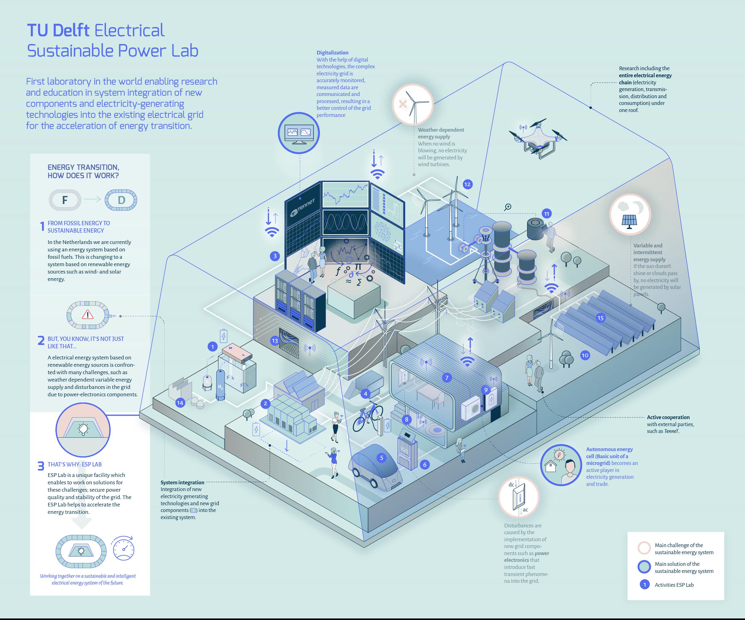 TU Delft – ESP Lab infographic