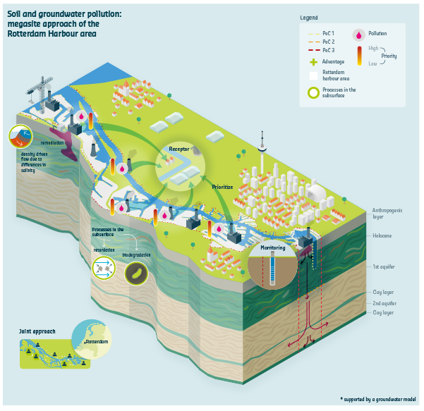 Deltares Rotterdam Havengebied Infographic