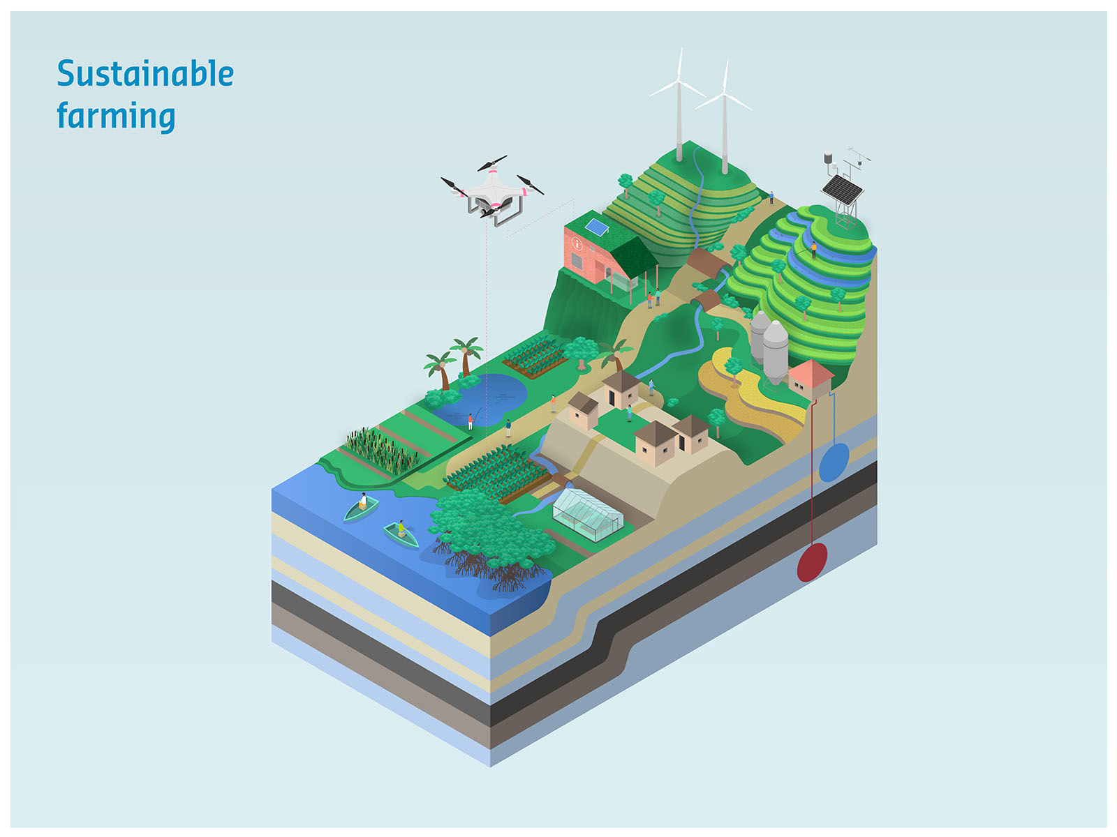 Deltares – Sustainable Farming Project
