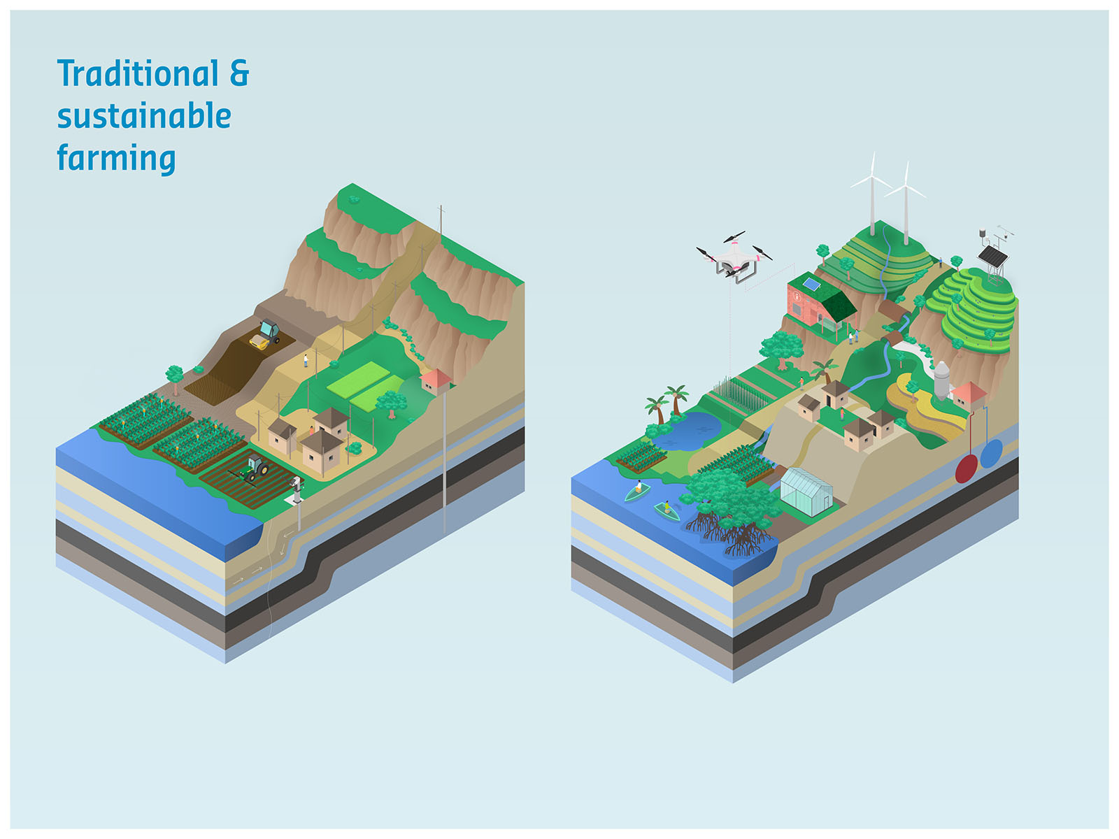 Deltares - Sustainable Farming Infographic - Sustainable 04