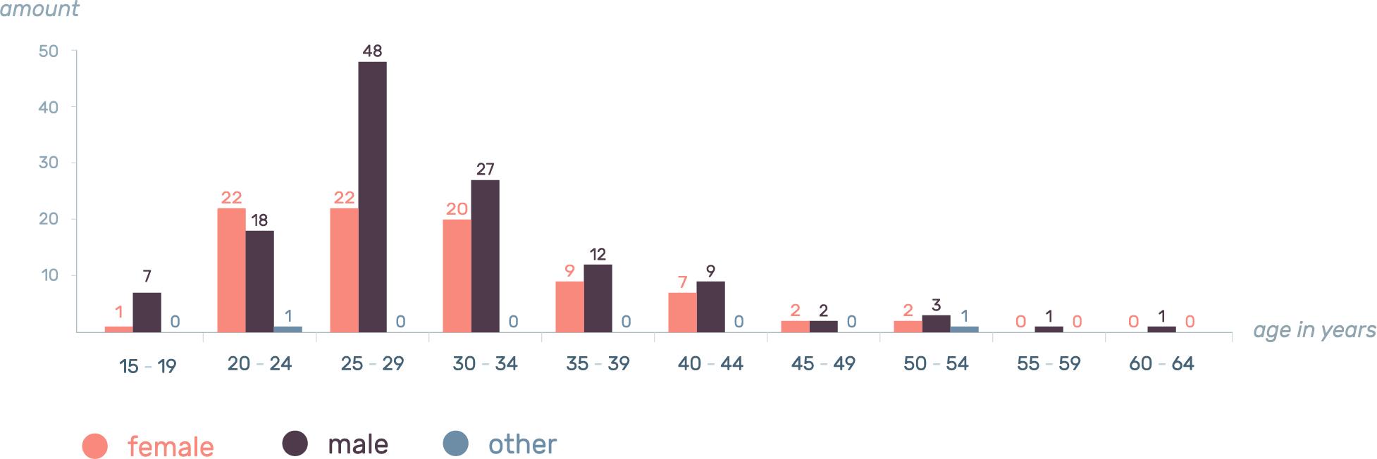 Design Tools Survey 2016 03