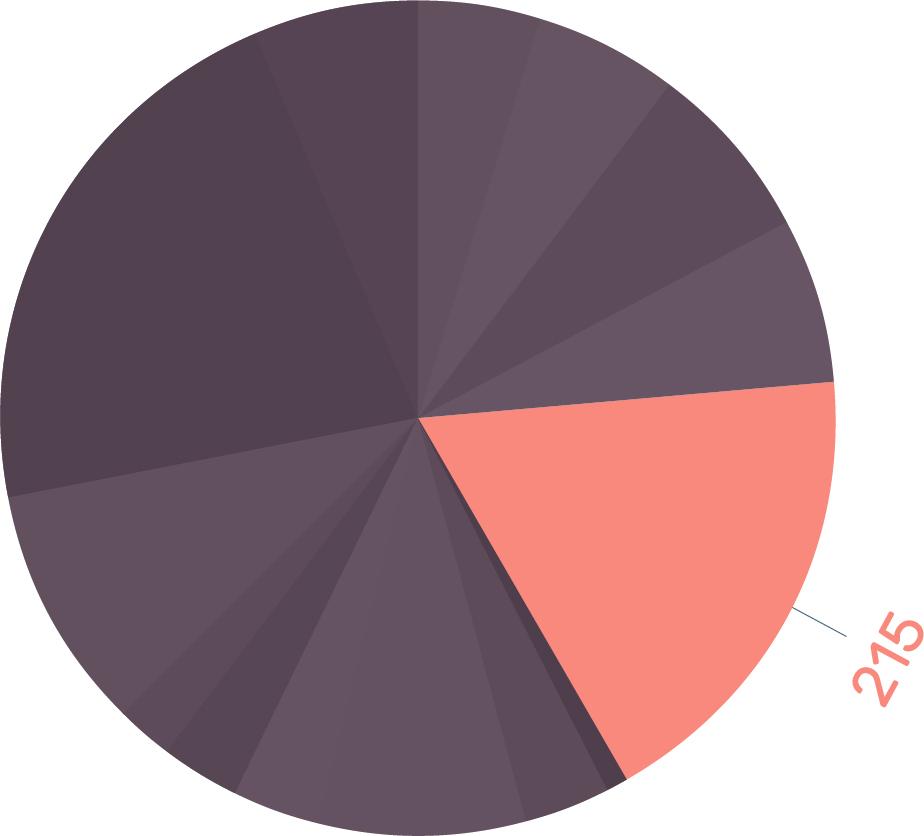 Design Tools Survey 2016 04
