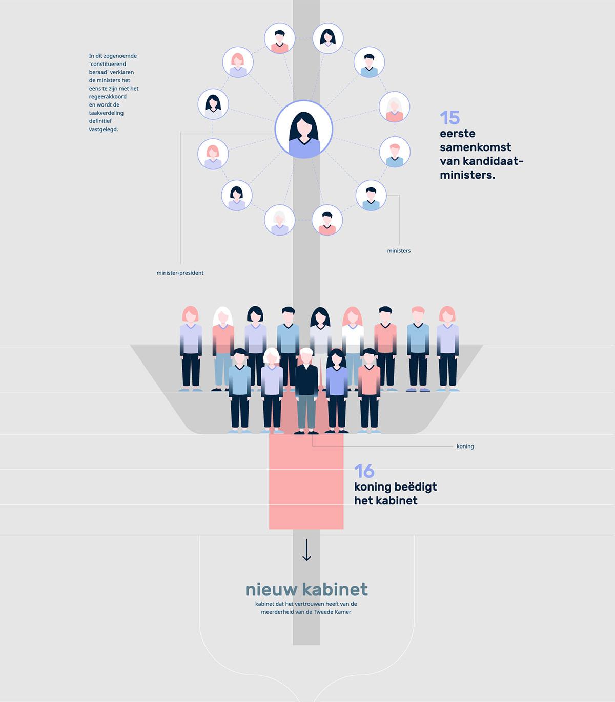 ProDemos Verkieizingen Infographic deel 1516