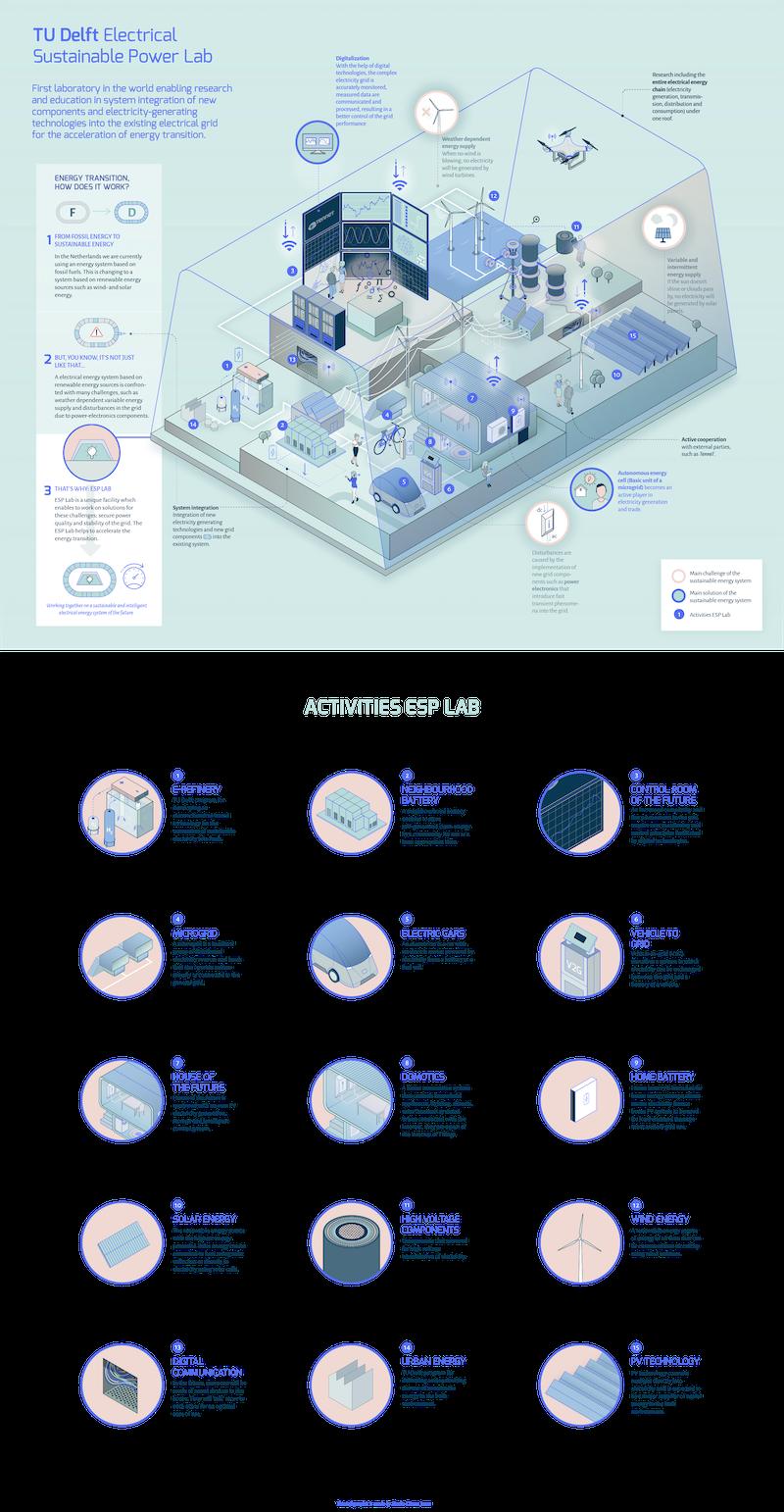 TU Delft - ESP Lab Infographic DEF_web_EN