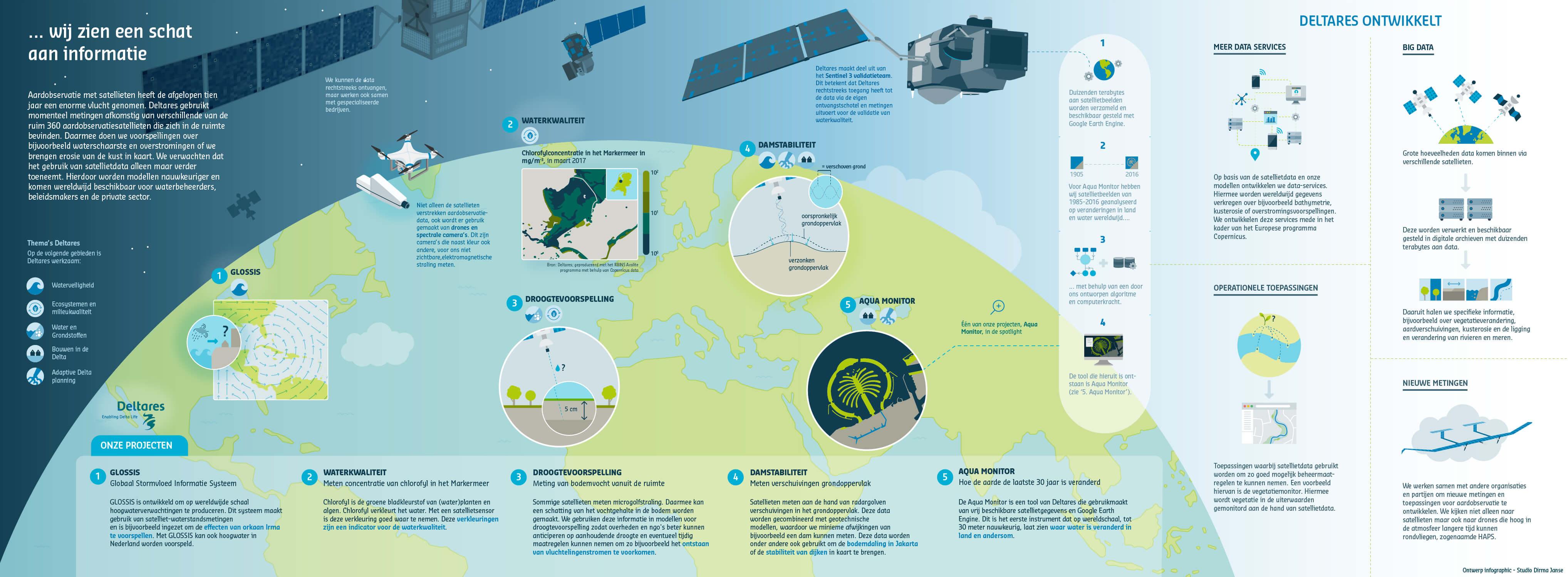Deltares Infographic Aardobservatie