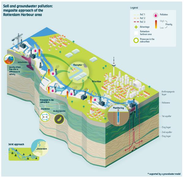 Deltares Rotterdam Havengebied Infographic