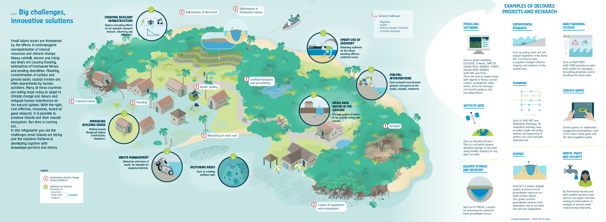 Deltares – Small islands infographic
